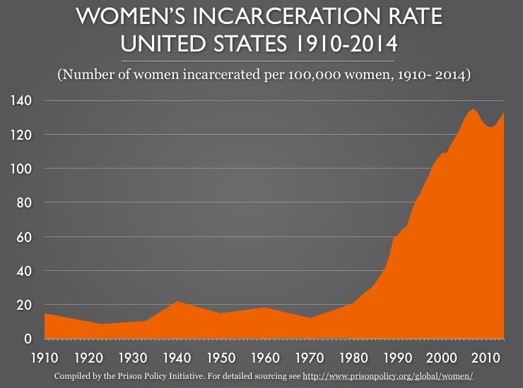 Women in Incarceration