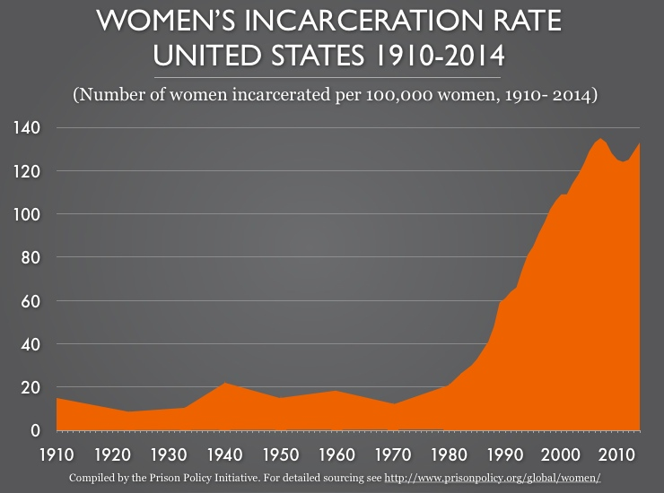 Women in Incarceration