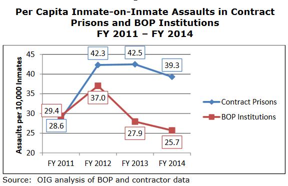 per capita inmate.png